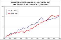 All Art Index chart