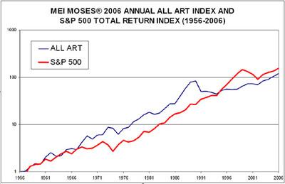 All_art_index_chart_2