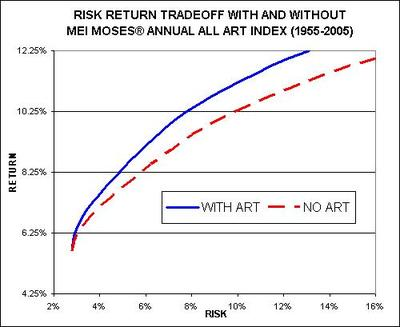 All_art_index_risk_return